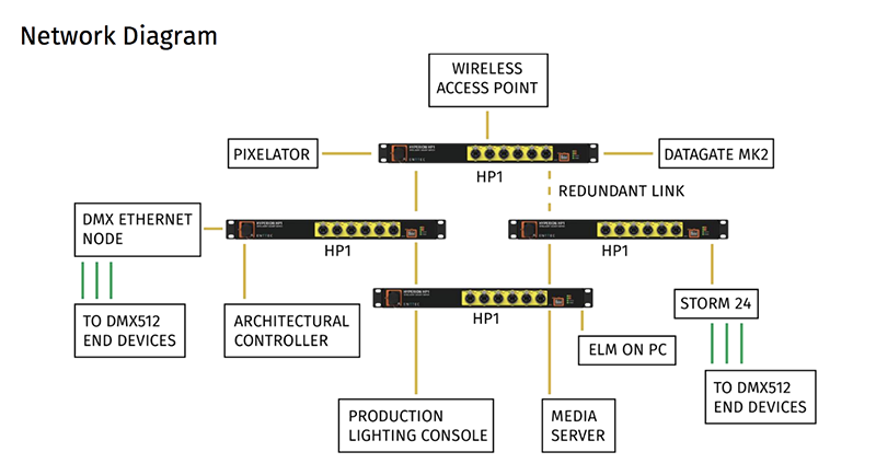 Enttec Pixel Port and Hyperion HP1 Switch « PLSN